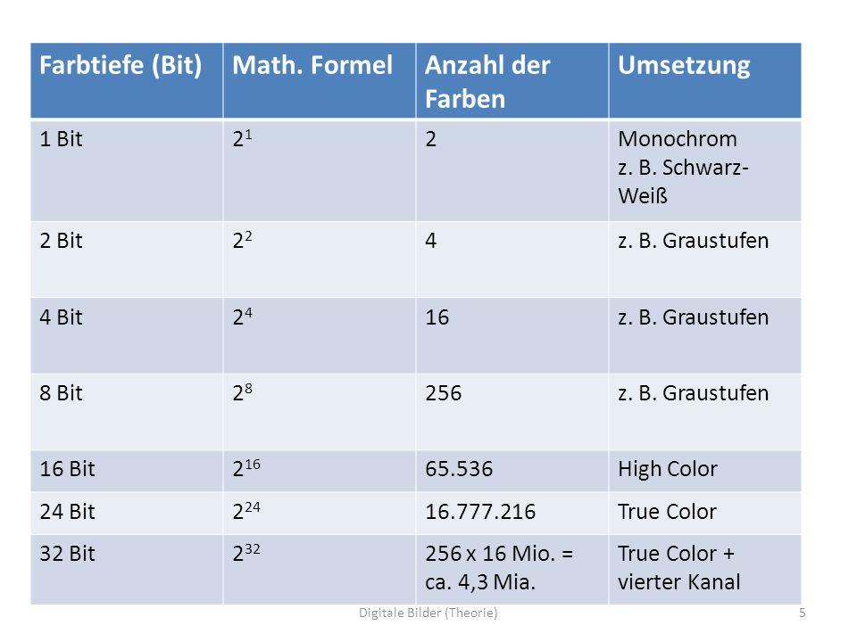 Farbtiefe (Bit)Math. FormelAnzahl der Farben Umsetzung 1 Bit2121 2Monochrom z. B. Schwarz- Weiß 2 Bit2 4z. B. Graustufen 4 Bit2424 16z. B. Graustufen