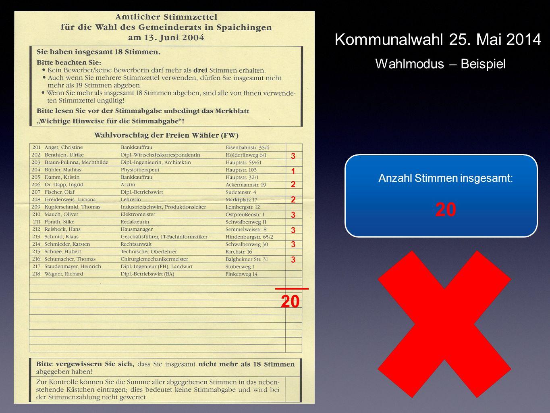 Anzahl Stimmen insgesamt: 20 Anzahl Stimmen insgesamt: 20 3 1 2 2 3 3 3 3 Kommunalwahl 25. Mai 2014 Wahlmodus – Beispiel