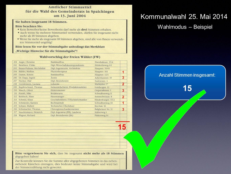 Anzahl Stimmen insgesamt: 15 Anzahl Stimmen insgesamt: 15 1 3 2 3 2 1 3 Kommunalwahl 25. Mai 2014 Wahlmodus – Beispiel