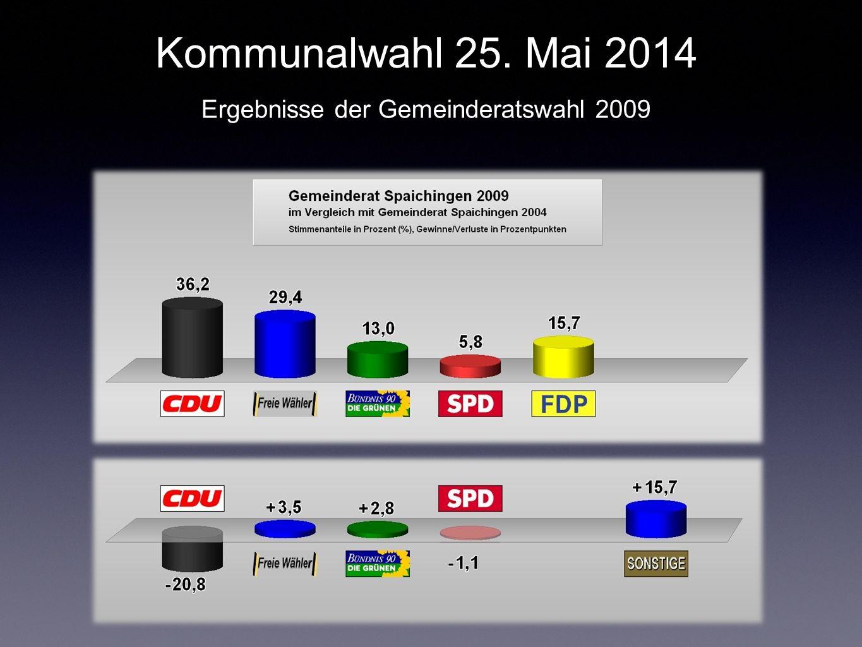 Kommunalwahl 25. Mai 2014 Ergebnisse der Gemeinderatswahl 2009