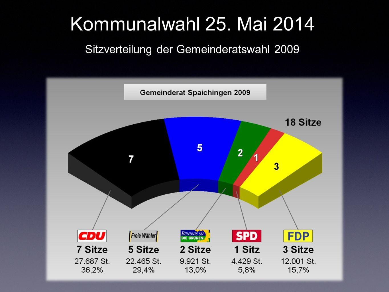Kommunalwahl 25. Mai 2014 Sitzverteilung der Gemeinderatswahl 2009