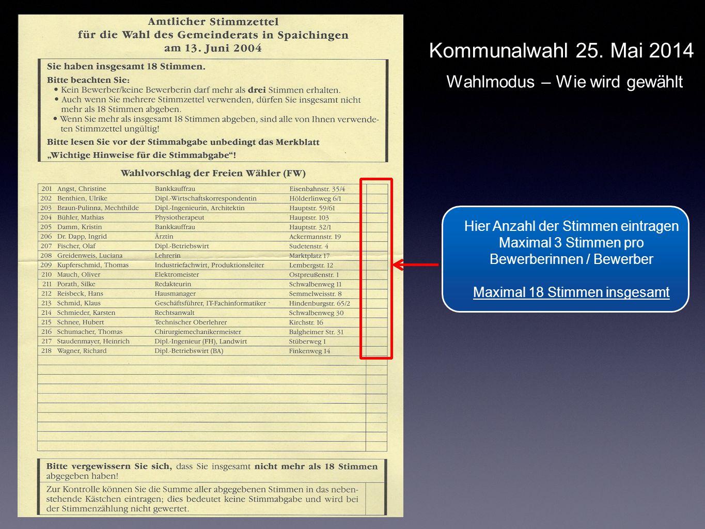 Hier Anzahl der Stimmen eintragen Maximal 3 Stimmen pro Bewerberinnen / Bewerber Maximal 18 Stimmen insgesamt Hier Anzahl der Stimmen eintragen Maximal 3 Stimmen pro Bewerberinnen / Bewerber Maximal 18 Stimmen insgesamt Kommunalwahl 25.