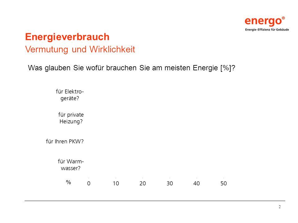 2 Energieverbrauch Vermutung und Wirklichkeit Was glauben Sie wofür brauchen Sie am meisten Energie [%]? tatsächlicher Verbrauch vermuteter Verbrauch