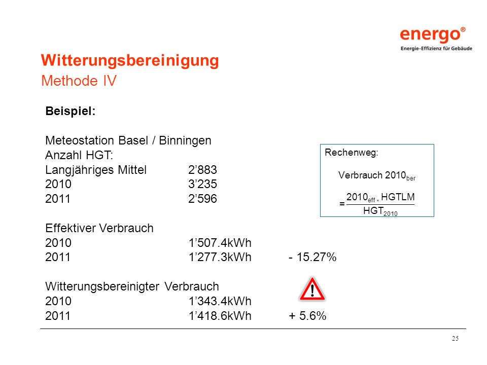 25 Beispiel: Meteostation Basel / Binningen Anzahl HGT: Langjähriges Mittel2883 20103235 20112596 Effektiver Verbrauch 20101507.4kWh 20111277.3kWh- 15.27% Witterungsbereinigter Verbrauch 20101343.4kWh 20111418.6kWh+ 5.6% Methode IV Witterungsbereinigung
