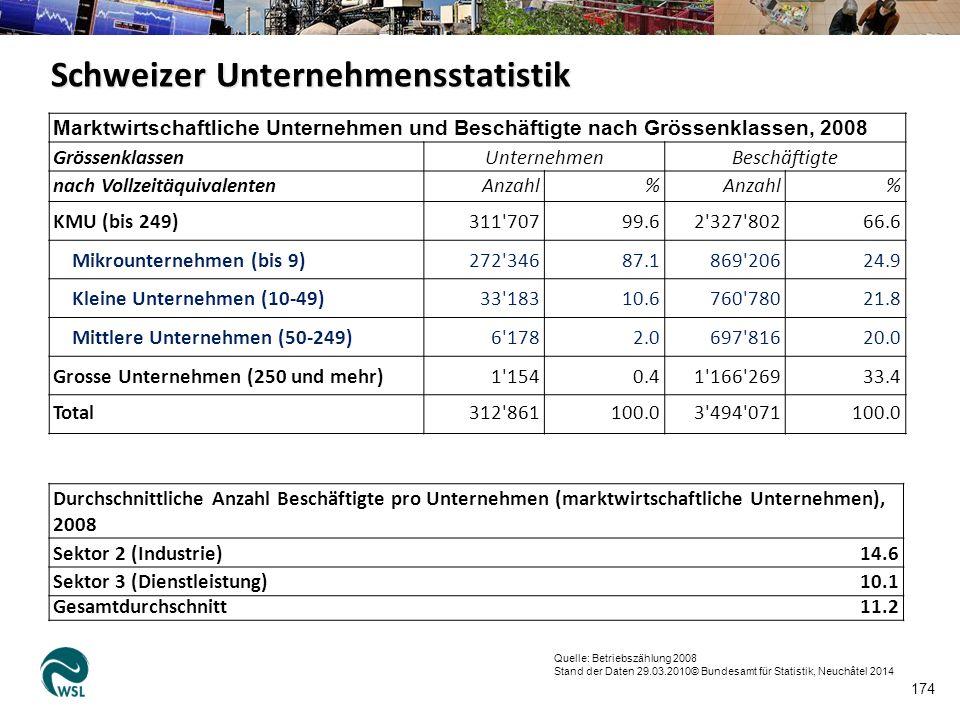 174 Marktwirtschaftliche Unternehmen und Beschäftigte nach Grössenklassen, 2008 GrössenklassenUnternehmenBeschäftigte nach VollzeitäquivalentenAnzahl%