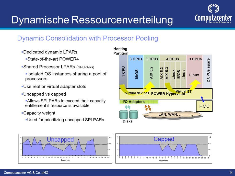 Computacenter AG & Co. oHG14 Dynamische Ressourcenverteilung