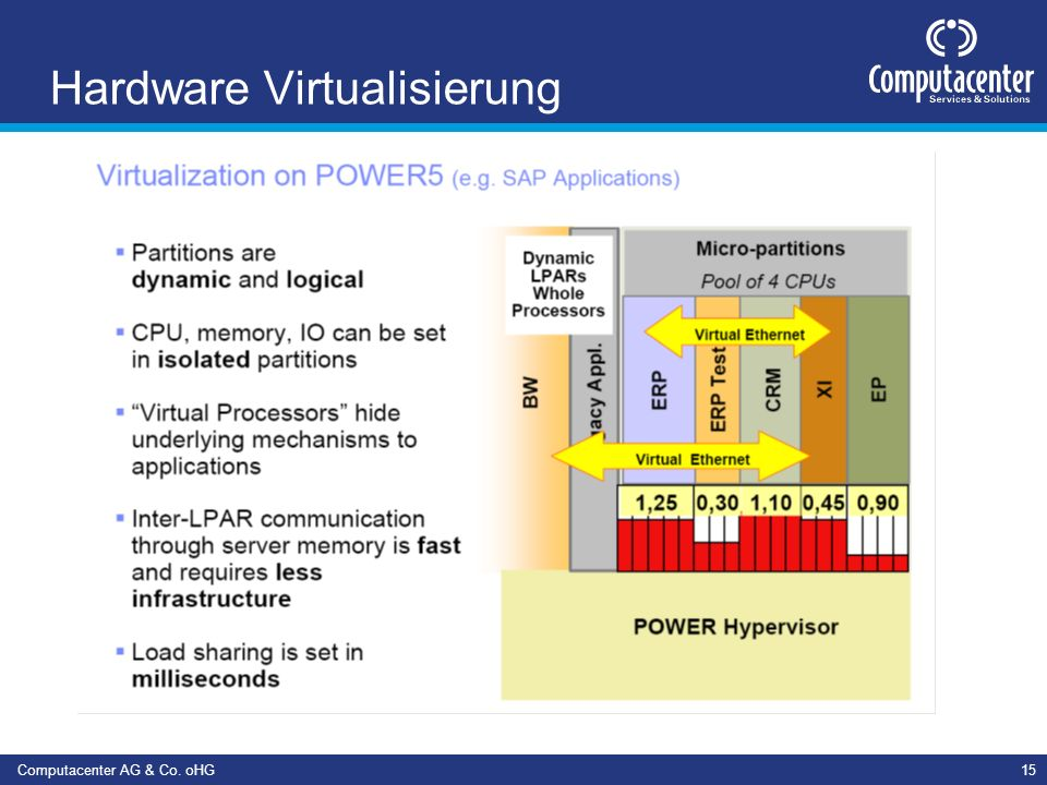 Computacenter AG & Co. oHG15 Hardware Virtualisierung