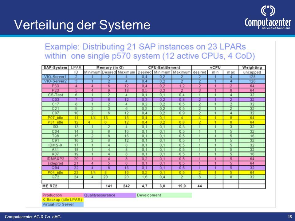 Computacenter AG & Co. oHG18 Verteilung der Systeme
