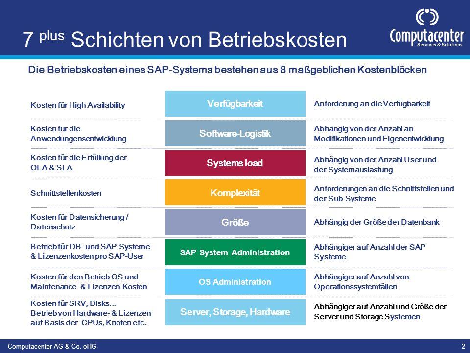 Computacenter AG & Co. oHG2 7 plus Schichten von Betriebskosten Die Betriebskosten eines SAP-Systems bestehen aus 8 maßgeblichen Kostenblöcken OS Admi