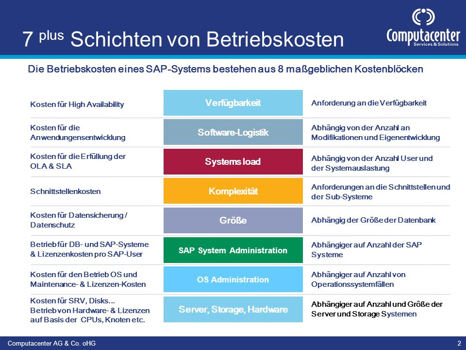 Computacenter AG & Co. oHG23 Use cases für IT Optimization