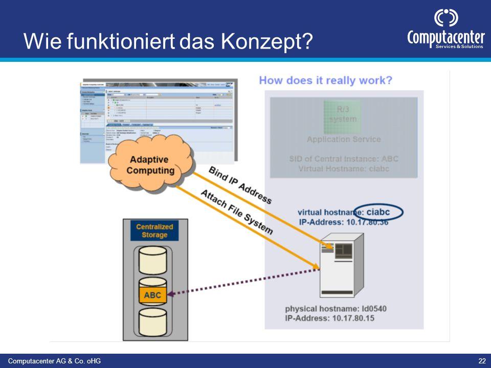 Computacenter AG & Co. oHG22 Wie funktioniert das Konzept?