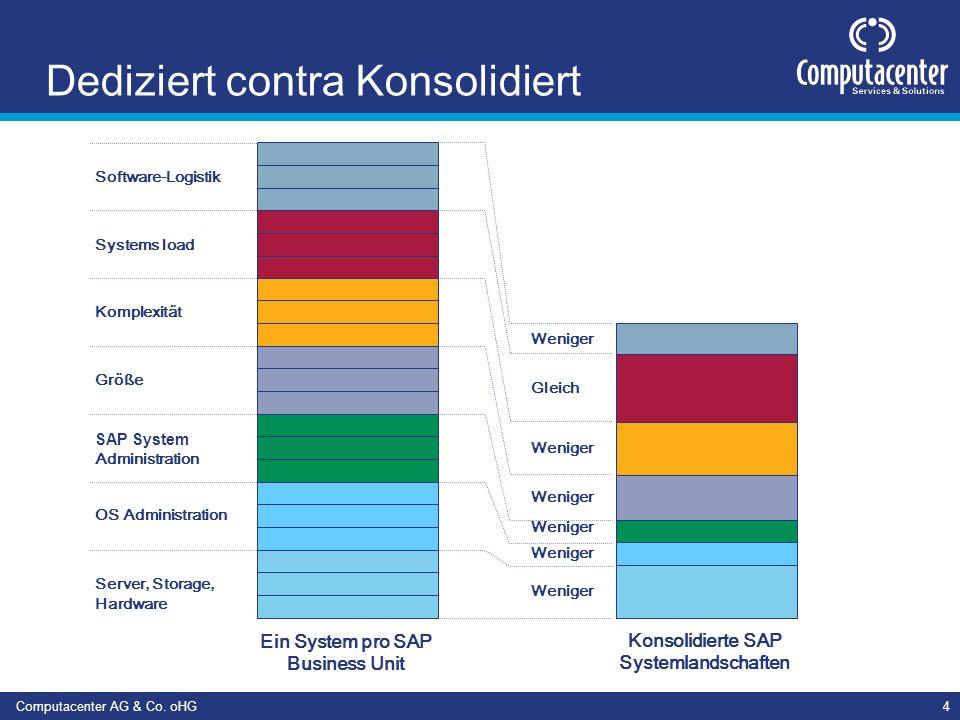 Computacenter AG & Co. oHG4 Dediziert contra Konsolidiert Ein System pro SAP Business Unit Weniger Gleich Weniger Server, Storage, Hardware SAP System