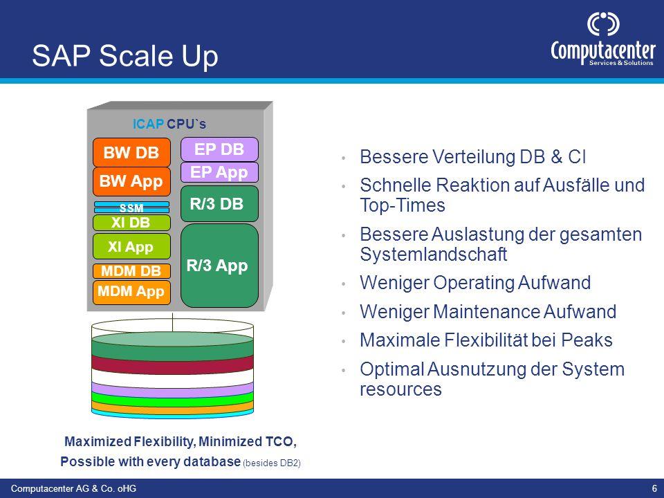 Computacenter AG & Co. oHG6 SAP Scale Up Bessere Verteilung DB & CI Schnelle Reaktion auf Ausfälle und Top-Times Bessere Auslastung der gesamten Syste