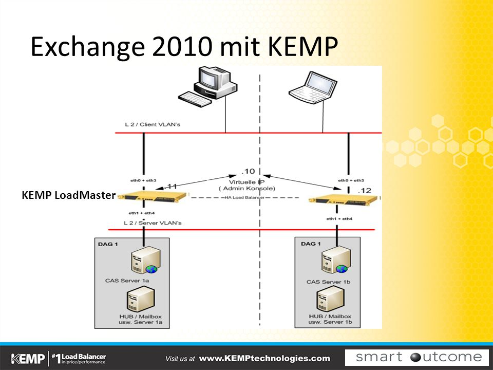 Lync 2010 mit KEMP KEMP LoadMaster