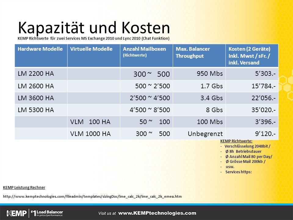 Kapazität und Kosten Hardware ModelleVirtuelle ModelleAnzahl Mailboxen (Richtwerte) Max. Balancer Throughput Kosten (2 Geräte) Inkl. Mwst / sFr. / ink