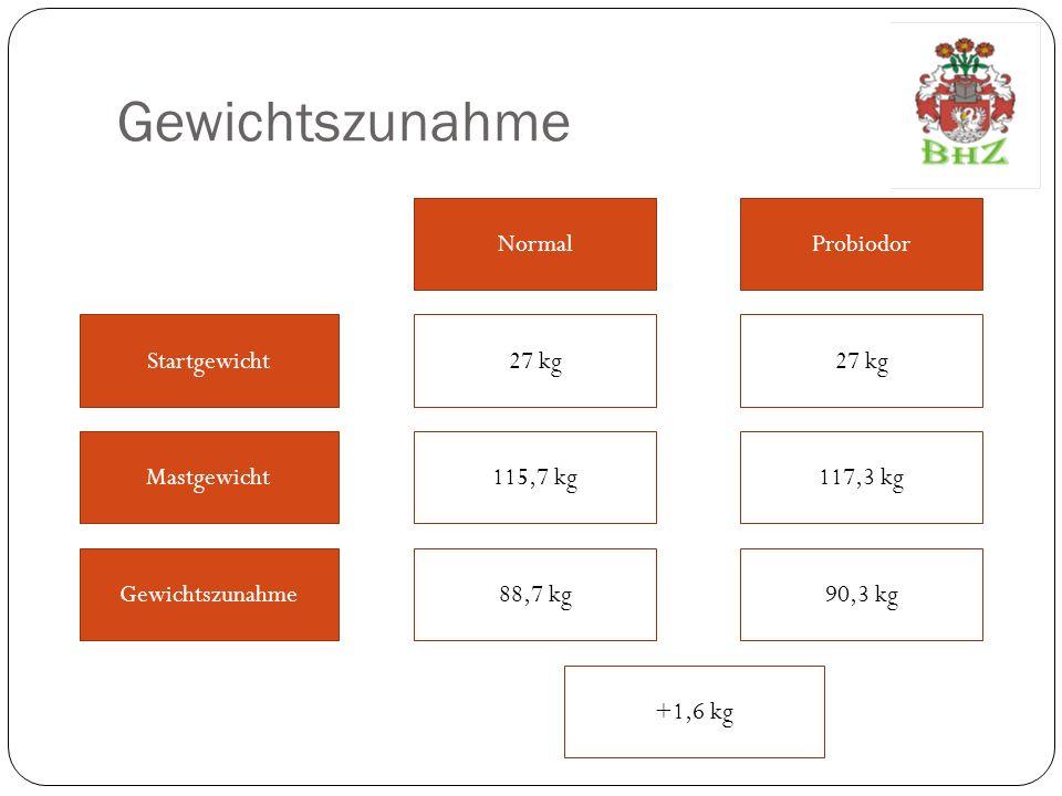 Gewichtszunahme Pro Tag Gewichtszunahme Masttage109,3 T 88,7 kg 103,7 T 90,3 kg NormalProbiodor Gewichtszunahme Pro Tag 823 g884 g +61 g