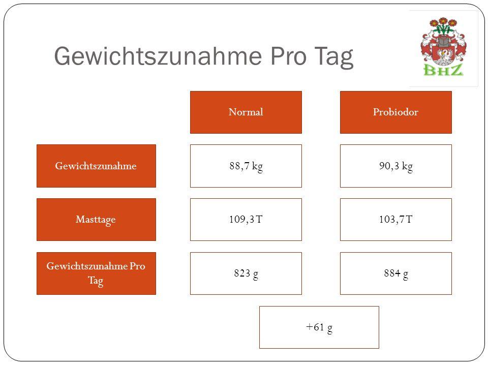 Mehrwert des Mastgewichts Mastgewicht Wert Pro kg Schwein1,30 115,7 kg 1,30 117,3 kg NormalProbiodor Futterverwertung 1:150,41 152,49 +2,08