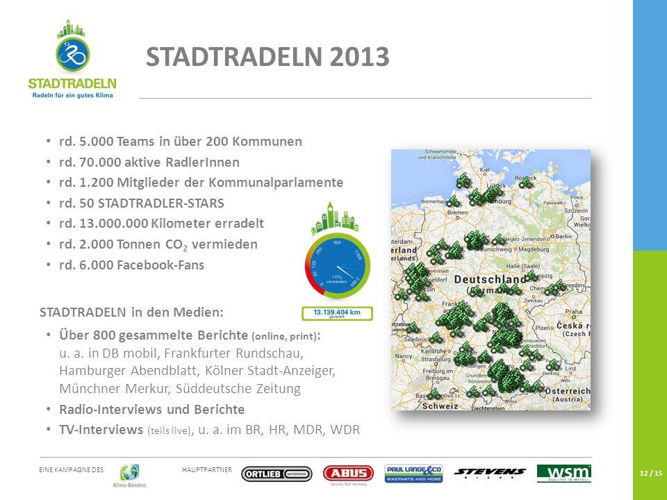 HAUPTPARTNER EINE KAMPAGNE DES 12 / 15 rd. 5.000 Teams in über 200 Kommunen rd. 70.000 aktive RadlerInnen rd. 1.200 Mitglieder der Kommunalparlamente
