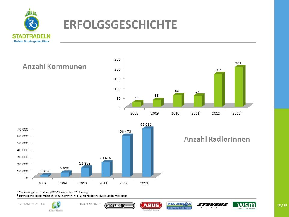 HAUPTPARTNER EINE KAMPAGNE DES 13 / 15 Anzahl Kommunen Anzahl RadlerInnen ERFOLGSGESCHICHTE 21 1 2 1 Förderzusage durch (ehem.) BMVBS erst im Mai 2011