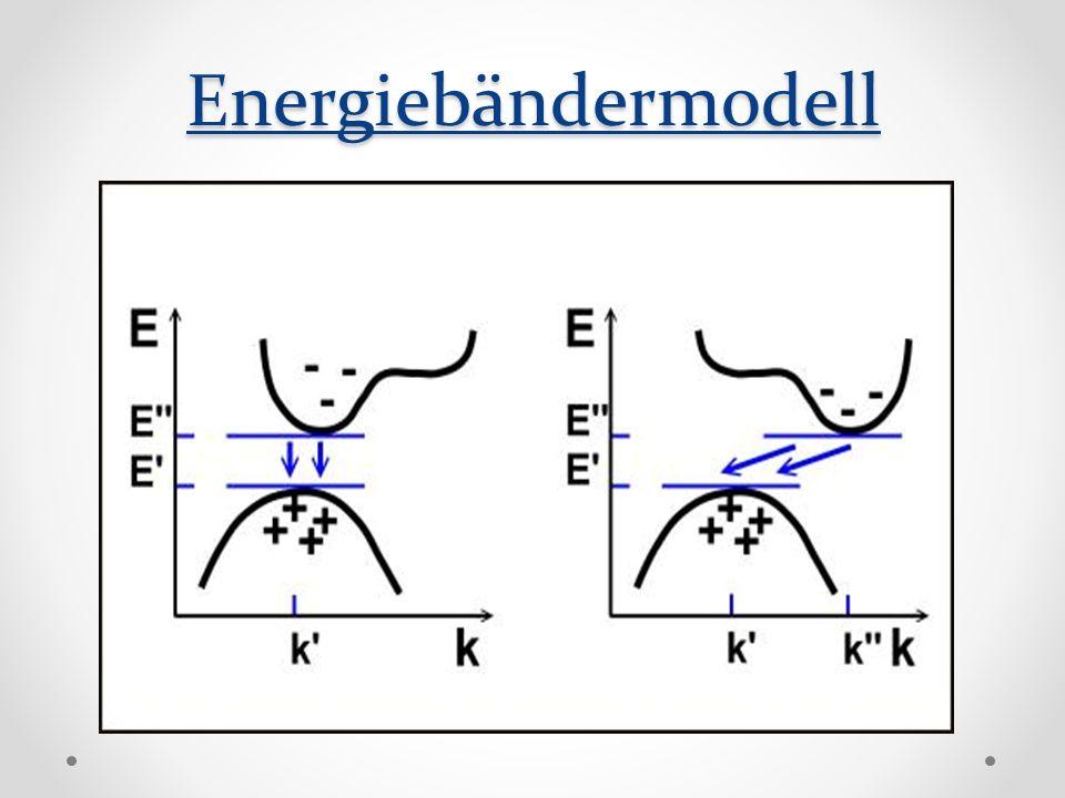 Energiebändermodell