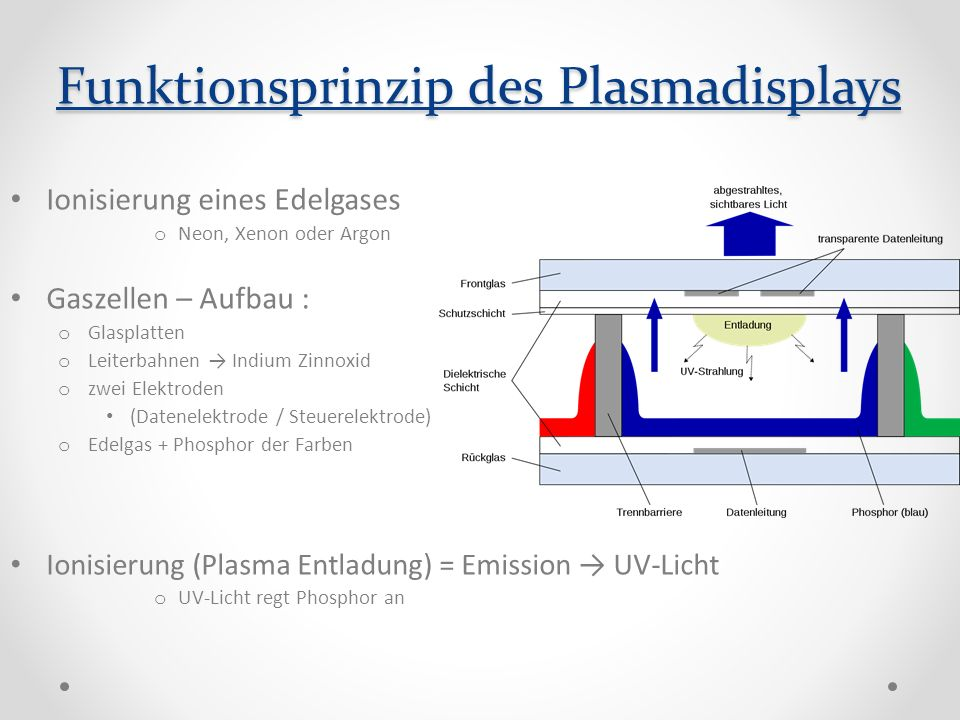 Funktionsprinzip des Plasmadisplays Ionisierung eines Edelgases o Neon, Xenon oder Argon Gaszellen – Aufbau : o Glasplatten o Leiterbahnen Indium Zinnoxid o zwei Elektroden (Datenelektrode / Steuerelektrode) o Edelgas + Phosphor der Farben Ionisierung (Plasma Entladung) = Emission UV-Licht o UV-Licht regt Phosphor an