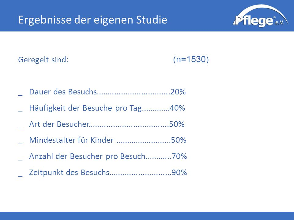 Ergebnisse der eigenen Studie Geregelt sind: (n=1530) _ Dauer des Besuchs.................................20% _ Häufigkeit der Besuche pro Tag.............40% _ Art der Besucher....................................50% _ Mindestalter für Kinder.........................50% _ Anzahl der Besucher pro Besuch............70% _ Zeitpunkt des Besuchs............................90%
