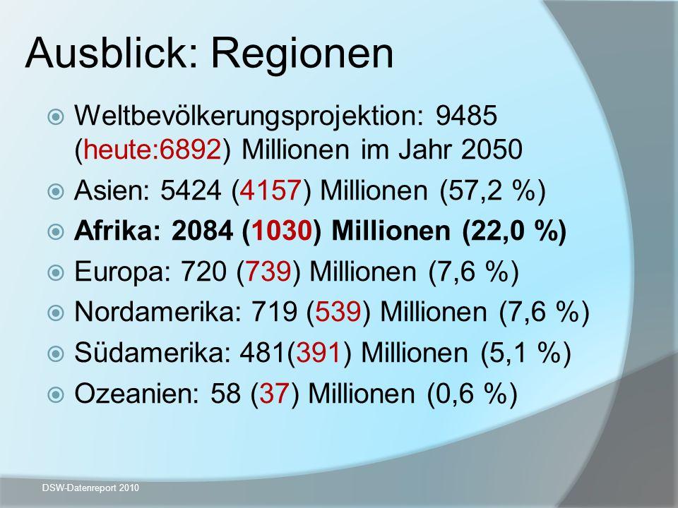 Ausblick: Regionen Weltbevölkerungsprojektion: 9485 (heute:6892) Millionen im Jahr 2050 Asien: 5424 (4157) Millionen (57,2 %) Afrika: 2084 (1030) Mill