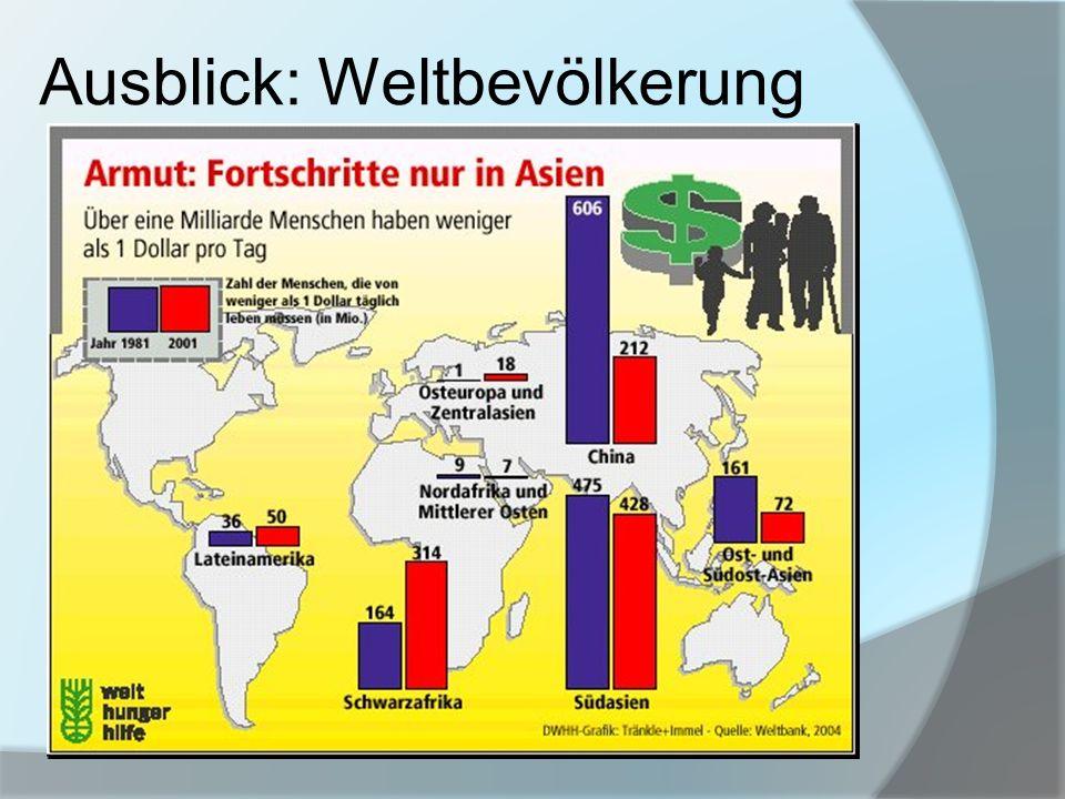 Ausblick: Weltbevölkerung