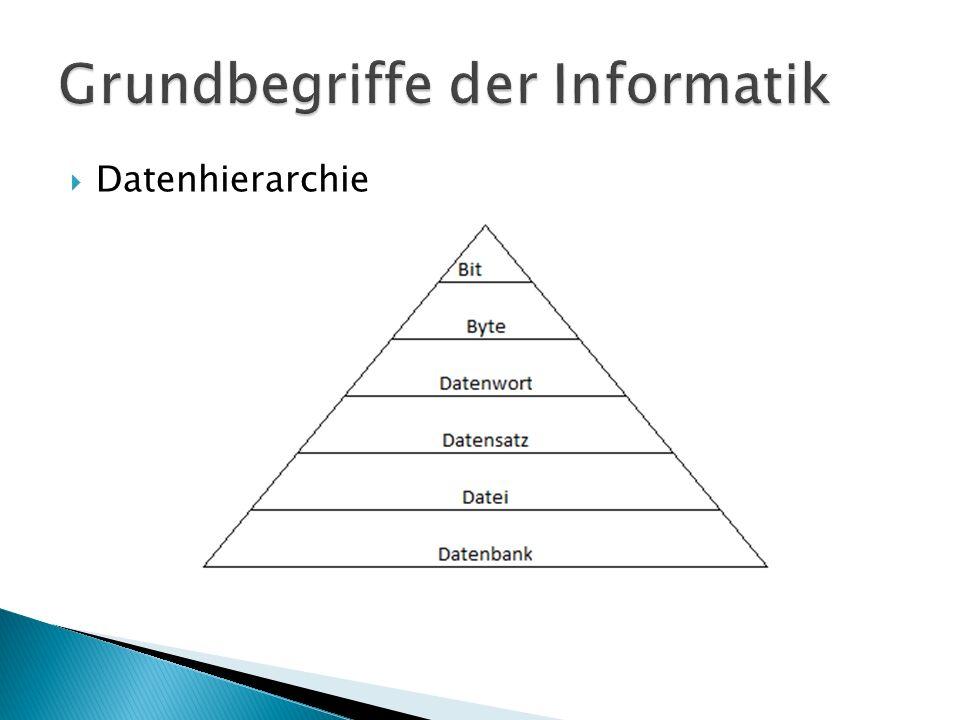1.Bit – kleinste Informationseinheit besteht aus 0 oder 1, daher ja oder nein 2.