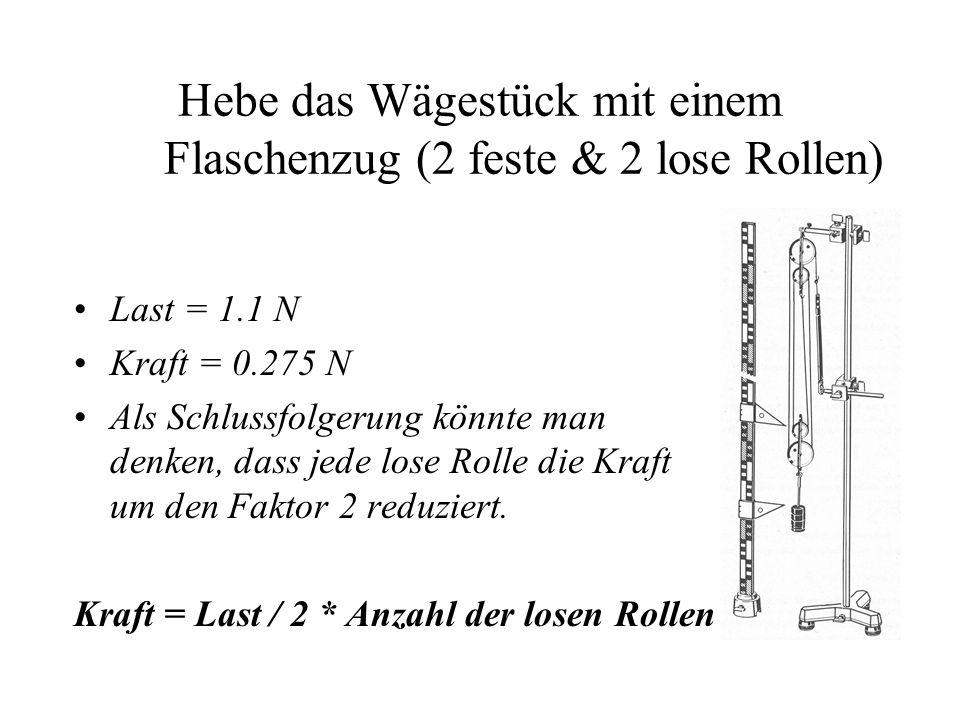 Hebe das Wägestück mit einem Flaschenzug (2 feste & 2 lose Rollen) Last = 1.1 N Kraft = 0.275 N Als Schlussfolgerung könnte man denken, dass jede lose
