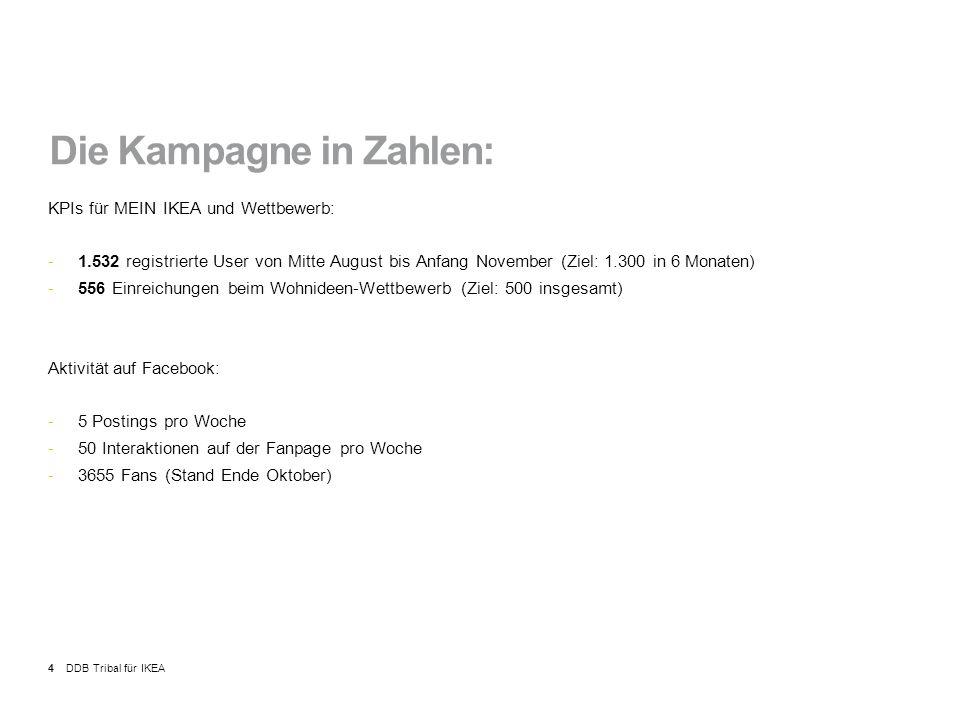 4 Die Kampagne in Zahlen: KPIs für MEIN IKEA und Wettbewerb: -1.532 registrierte User von Mitte August bis Anfang November (Ziel: 1.300 in 6 Monaten) -556 Einreichungen beim Wohnideen-Wettbewerb (Ziel: 500 insgesamt) Aktivität auf Facebook: -5 Postings pro Woche -50 Interaktionen auf der Fanpage pro Woche -3655 Fans (Stand Ende Oktober)