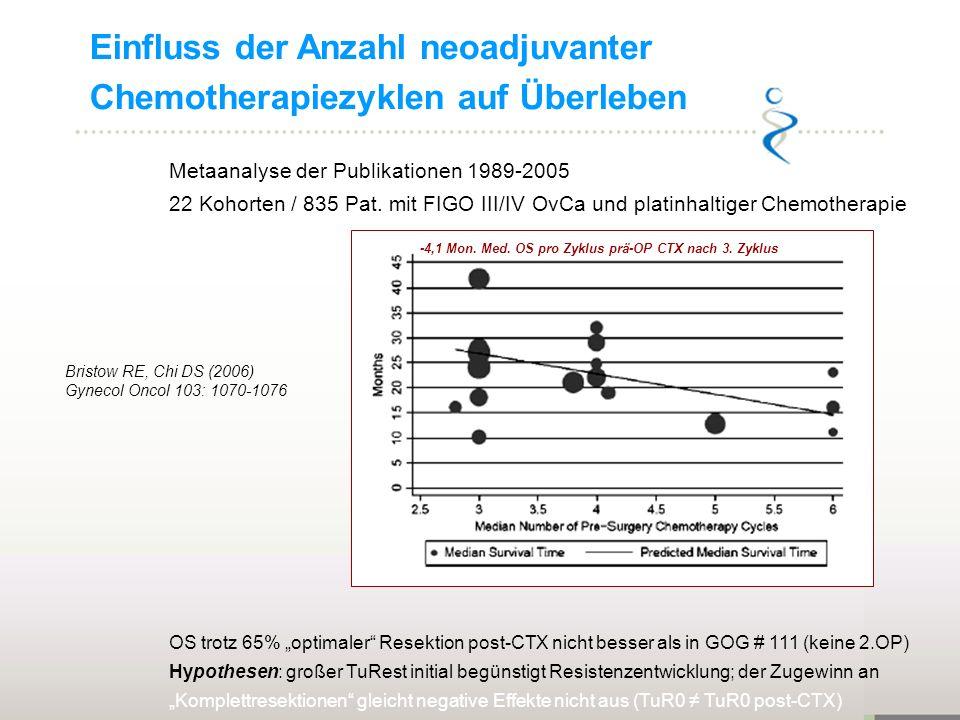 Bristow RE, Chi DS (2006) Gynecol Oncol 103: 1070-1076 Metaanalyse der Publikationen 1989-2005 22 Kohorten / 835 Pat. mit FIGO III/IV OvCa und platinh