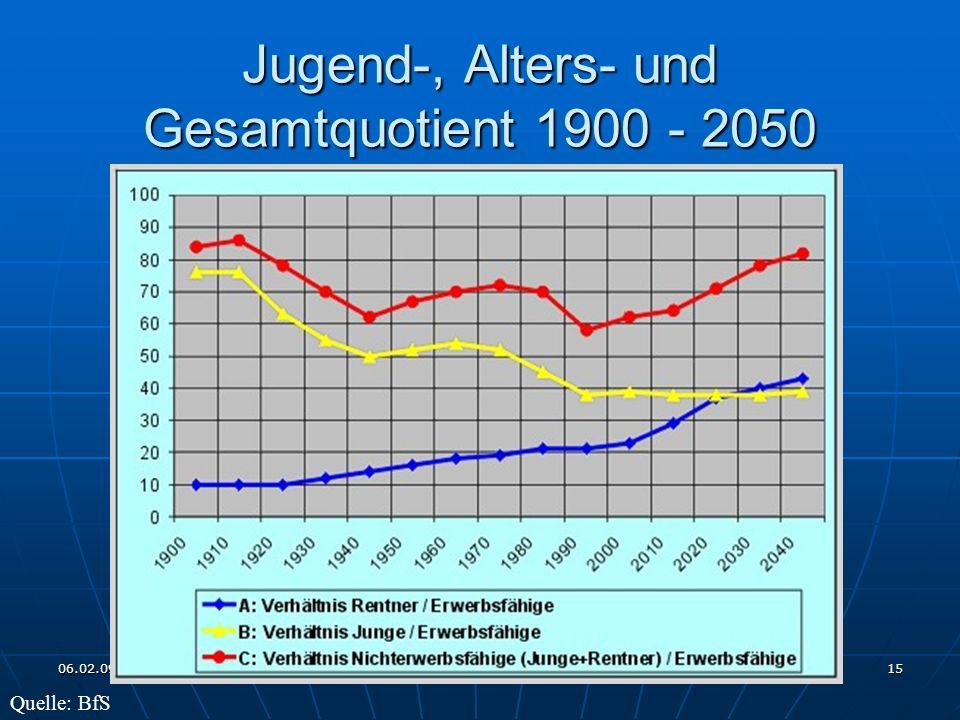 06.02.09 Rotary Club Wil - Hinterthurgau 15 Jugend-, Alters- und Gesamtquotient 1900 - 2050 Quelle: BfS