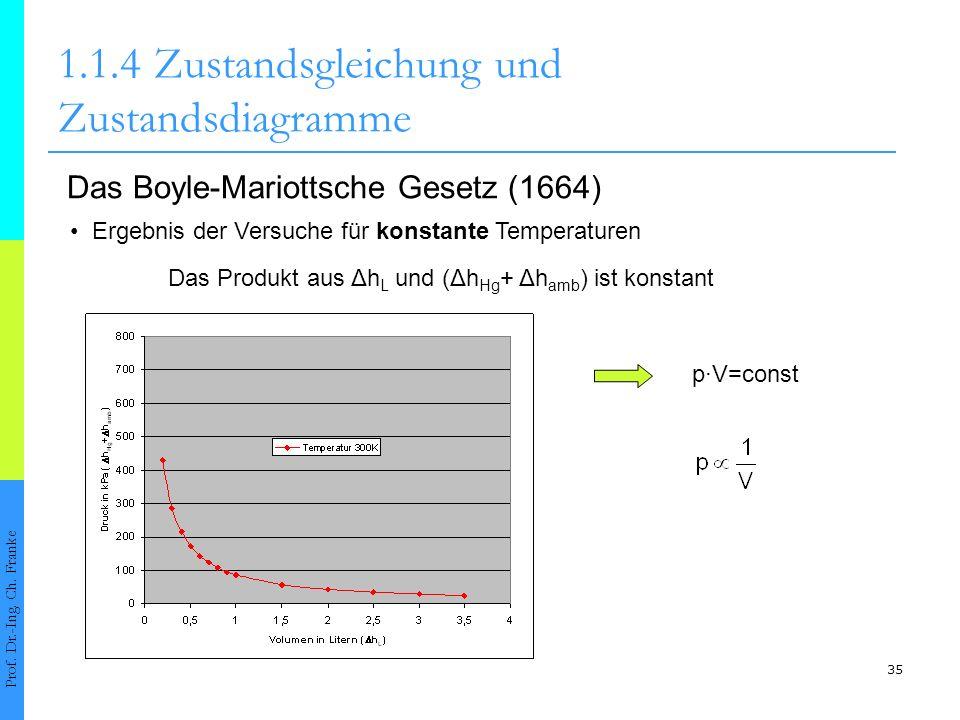 35 1.1.4Zustandsgleichung und Zustandsdiagramme Prof. Dr.-Ing. Ch. Franke Das Boyle-Mariottsche Gesetz (1664) Ergebnis der Versuche für konstante Temp