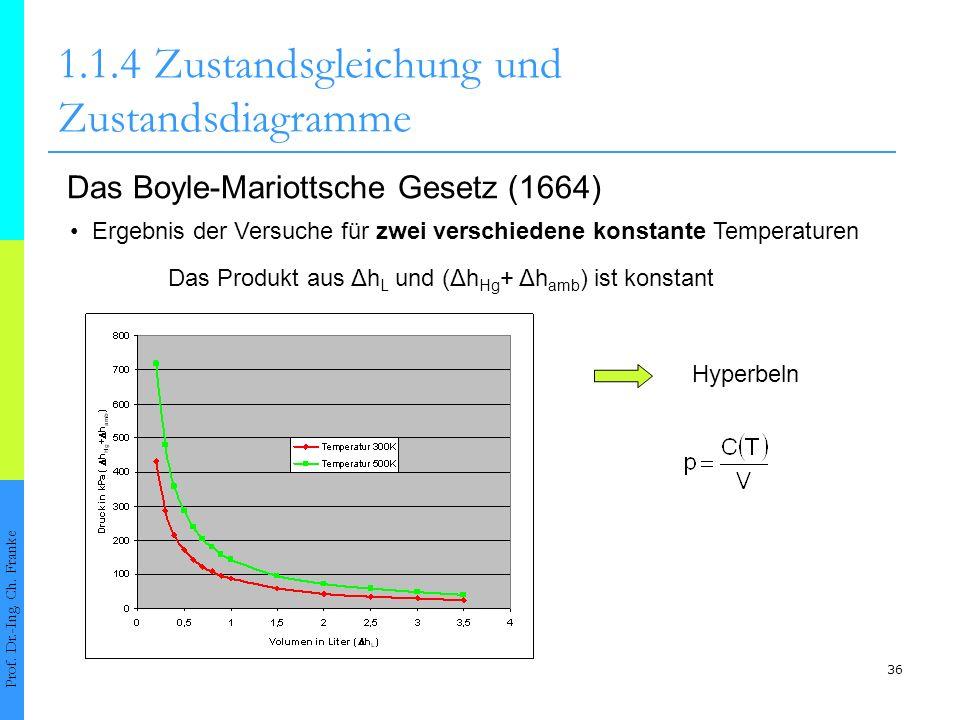 36 1.1.4Zustandsgleichung und Zustandsdiagramme Prof. Dr.-Ing. Ch. Franke Das Boyle-Mariottsche Gesetz (1664) Ergebnis der Versuche für zwei verschied