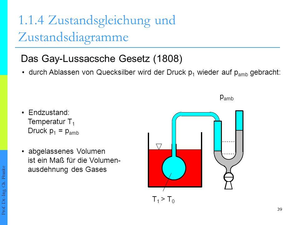 39 1.1.4Zustandsgleichung und Zustandsdiagramme Prof. Dr.-Ing. Ch. Franke Das Gay-Lussacsche Gesetz (1808) durch Ablassen von Quecksilber wird der Dru
