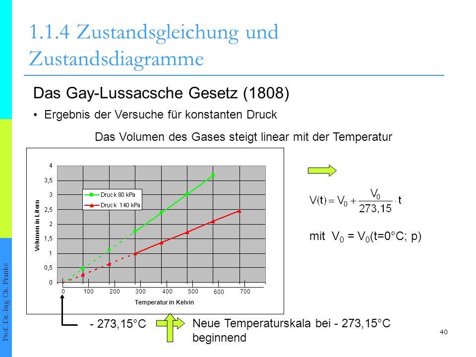 40 1.1.4Zustandsgleichung und Zustandsdiagramme Prof. Dr.-Ing. Ch. Franke Das Gay-Lussacsche Gesetz (1808) Ergebnis der Versuche für konstanten Druck