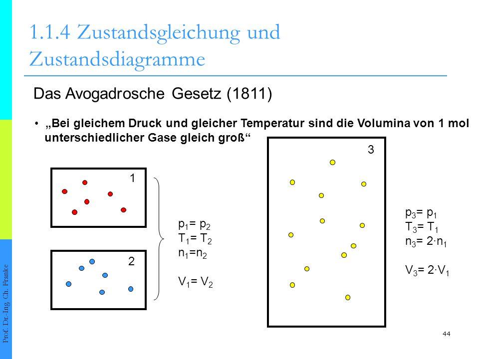 44 1.1.4Zustandsgleichung und Zustandsdiagramme Prof. Dr.-Ing. Ch. Franke Das Avogadrosche Gesetz (1811) Bei gleichem Druck und gleicher Temperatur si