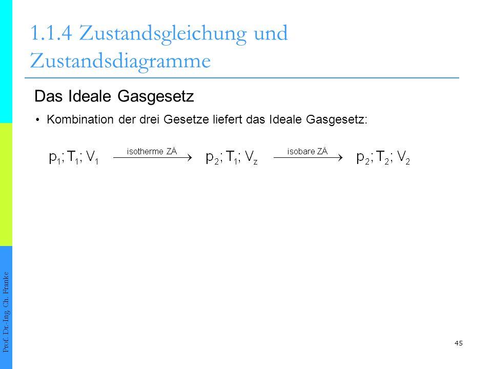 45 1.1.4Zustandsgleichung und Zustandsdiagramme Prof. Dr.-Ing. Ch. Franke Das Ideale Gasgesetz Kombination der drei Gesetze liefert das Ideale Gasgese