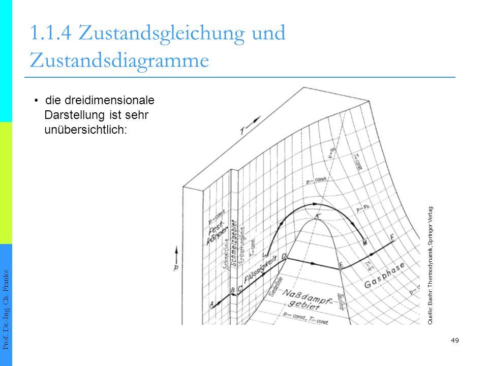 49 1.1.4Zustandsgleichung und Zustandsdiagramme Prof. Dr.-Ing. Ch. Franke Quelle: Baehr: Thermodynamik, Springer Verlag die dreidimensionale Darstellu