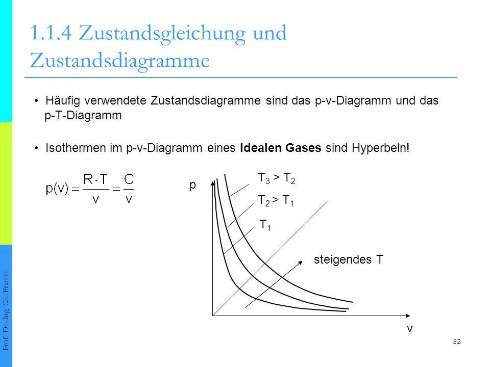 52 1.1.4Zustandsgleichung und Zustandsdiagramme Prof. Dr.-Ing. Ch. Franke Häufig verwendete Zustandsdiagramme sind das p-v-Diagramm und das p-T-Diagra