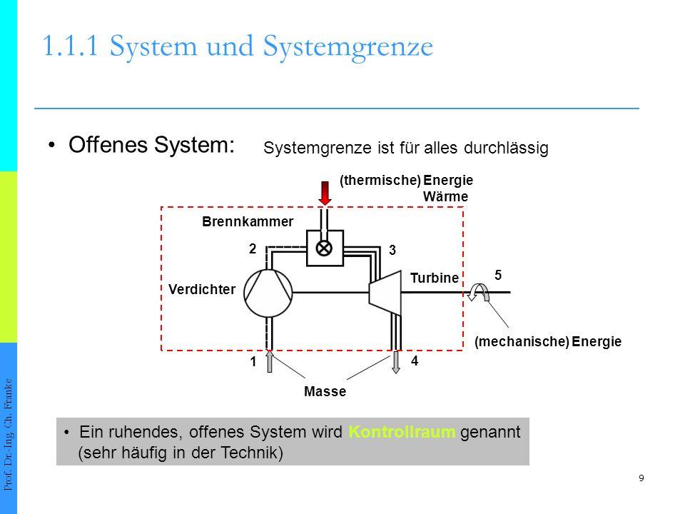 9 1.1.1System und Systemgrenze Prof. Dr.-Ing. Ch. Franke Verdichter Brennkammer Turbine 1 2 3 4 5 Systemgrenze ist für alles durchlässig Offenes Syste