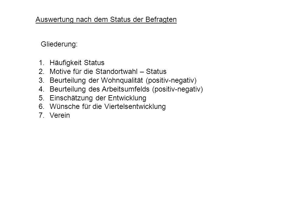 Gliederung: 1.Häufigkeit Status 2.Motive für die Standortwahl – Status 3.Beurteilung der Wohnqualität (positiv-negativ) 4.Beurteilung des Arbeitsumfel