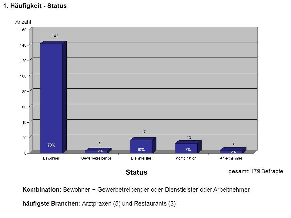 Status gesamt: 179 Befragte Kombination: Bewohner + Gewerbetreibender oder Dienstleister oder Arbeitnehmer häufigste Branchen: Arztpraxen (5) und Rest