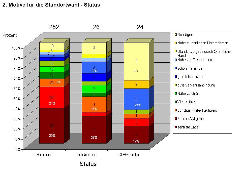 2. Motive für die Standortwahl - Status Prozent Status 2522624 35% 21% 8% 27% 15% 12% 17% 21% 38% 35% 21% 8% 27% 15% 12% 17% 21% 38%
