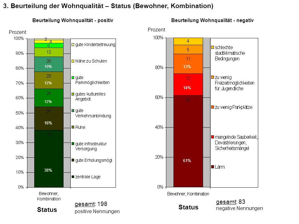 3. Beurteilung der Wohnqualität – Status (Bewohner, Kombination) Beurteilung Wohnqualität - positivBeurteilung Wohnqualität - negativ Prozent Status g