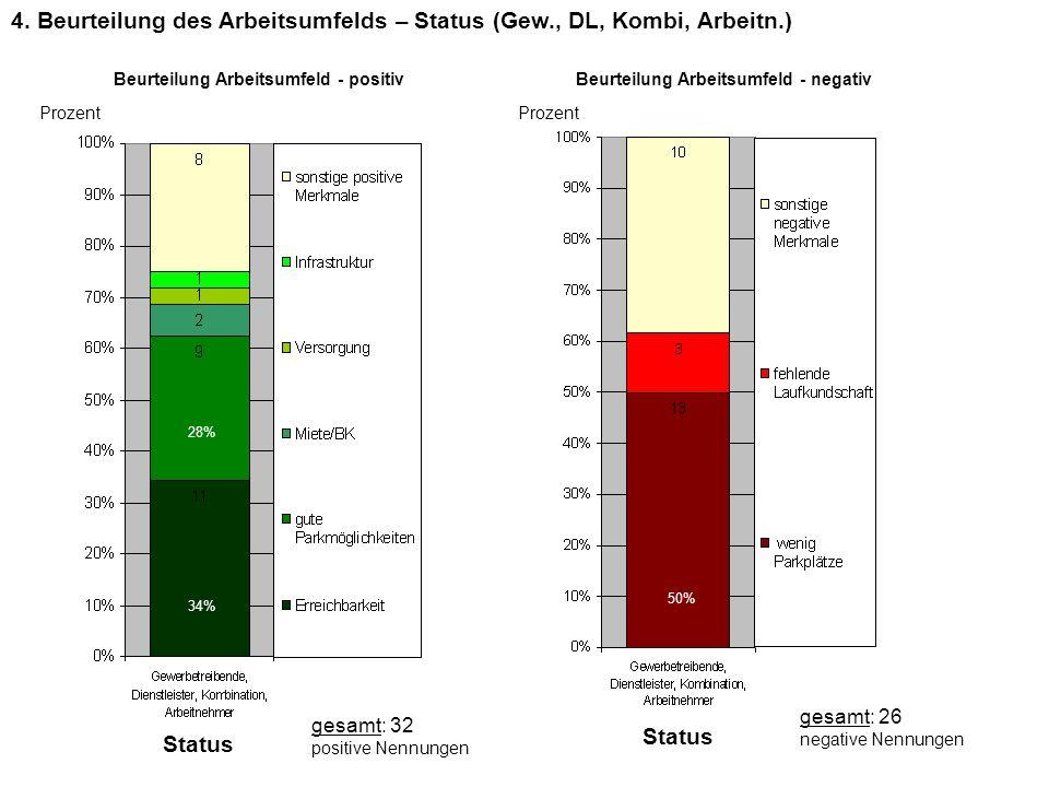 Beurteilung Arbeitsumfeld - positivBeurteilung Arbeitsumfeld - negativ 4. Beurteilung des Arbeitsumfelds – Status (Gew., DL, Kombi, Arbeitn.) Prozent