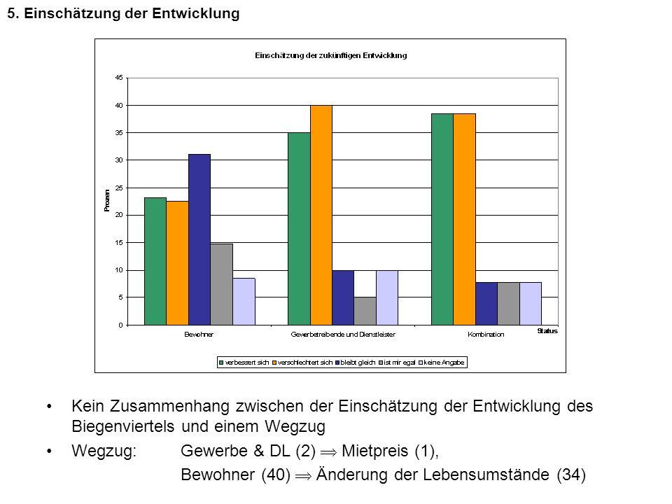4 Kein Zusammenhang zwischen der Einschätzung der Entwicklung des Biegenviertels und einem Wegzug Wegzug: Gewerbe & DL (2) Mietpreis (1), Bewohner (40
