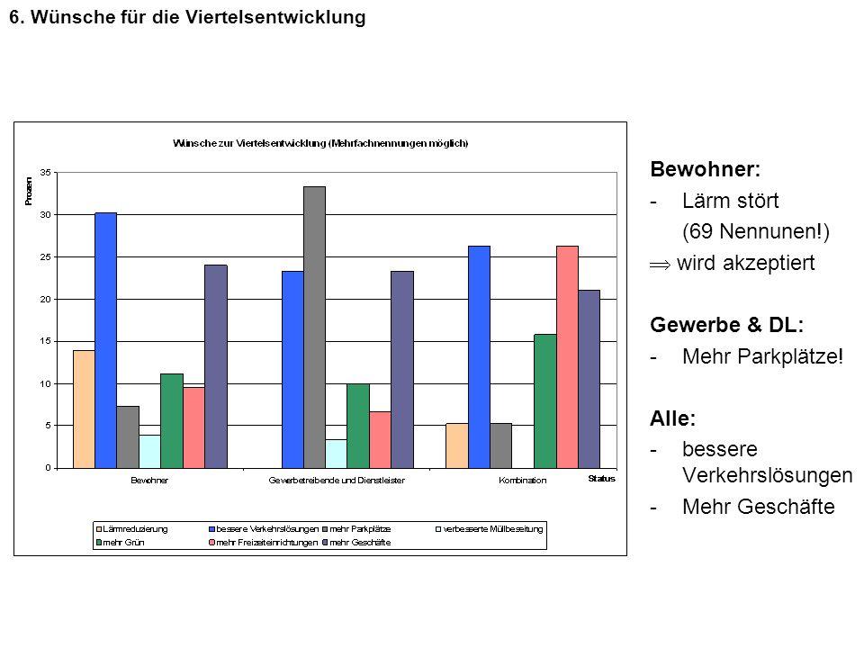 BewohnerKombination Gewerbetreibende und Dienstleister finanziellNicht finanziell Bewohner1527 Kombi24 Gewerbe & DL 31 7.