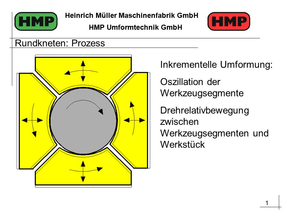 1 Heinrich Müller Maschinenfabrik GmbH HMP Umformtechnik GmbH 1 Heinrich Müller Maschinenfabrik GmbH HMP Umformtechnik GmbH Inkrementelle Umformung: O
